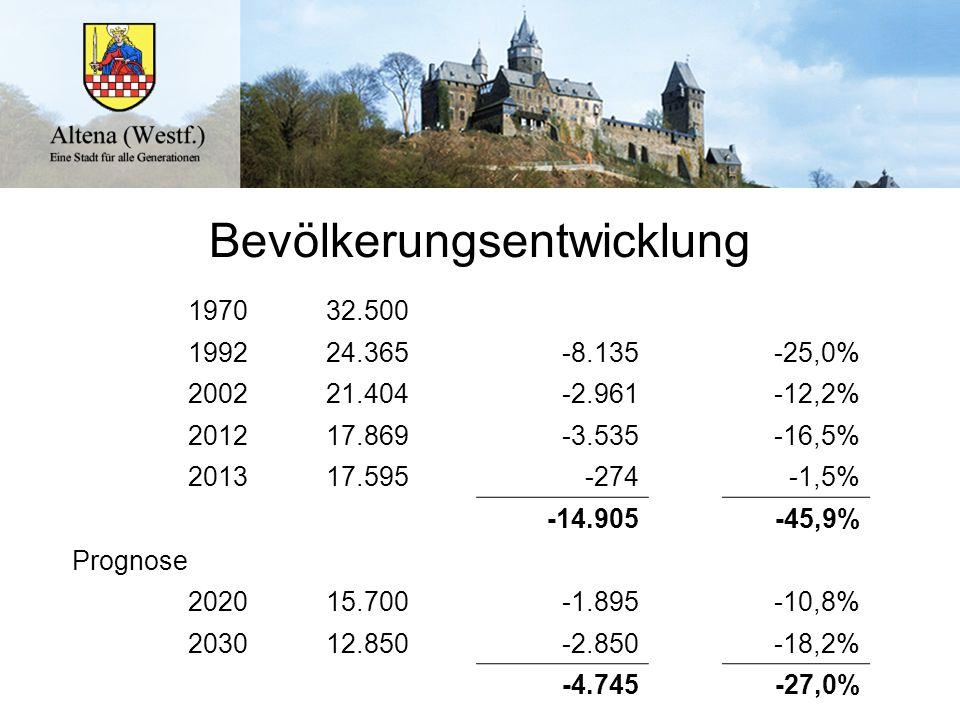 Bevölkerungsentwicklung 197032.500 199224.365-8.135-25,0% 200221.404-2.961-12,2% 201217.869-3.535-16,5% 201317.595-274-1,5% -14.905-45,9% Prognose 202