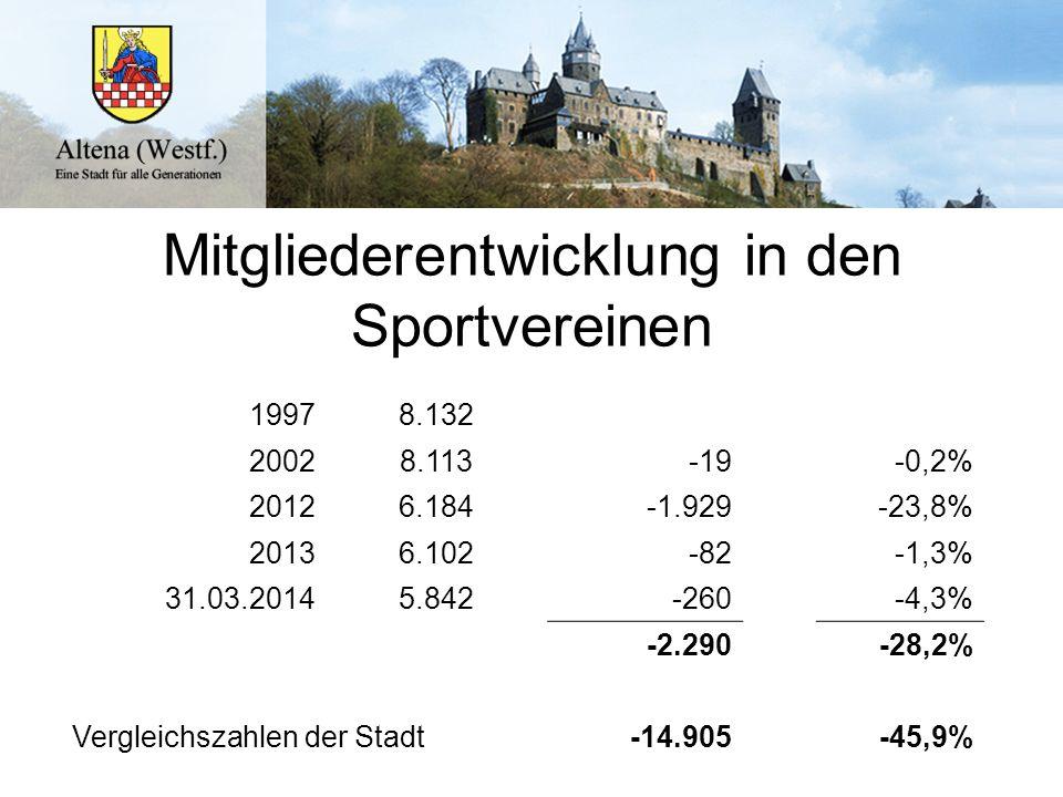 Mitgliederentwicklung in den Sportvereinen 19978.132 20028.113-19-0,2% 20126.184-1.929-23,8% 20136.102-82-1,3% 31.03.20145.842-260-4,3% -2.290-28,2% V