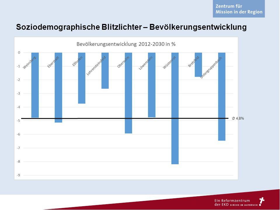 Soziodemographische Blitzlichter – Bevölkerungsentwicklung Ø 4,8%