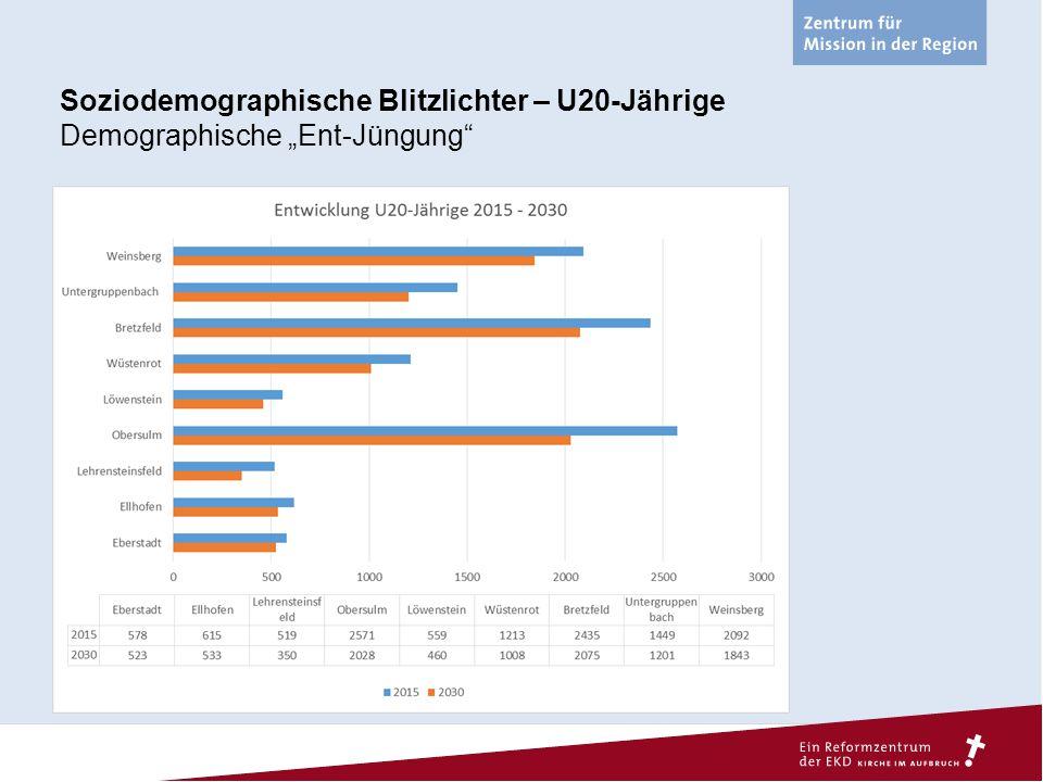"""Soziodemographische Blitzlichter – U20-Jährige Demographische """"Ent-Jüngung"""""""