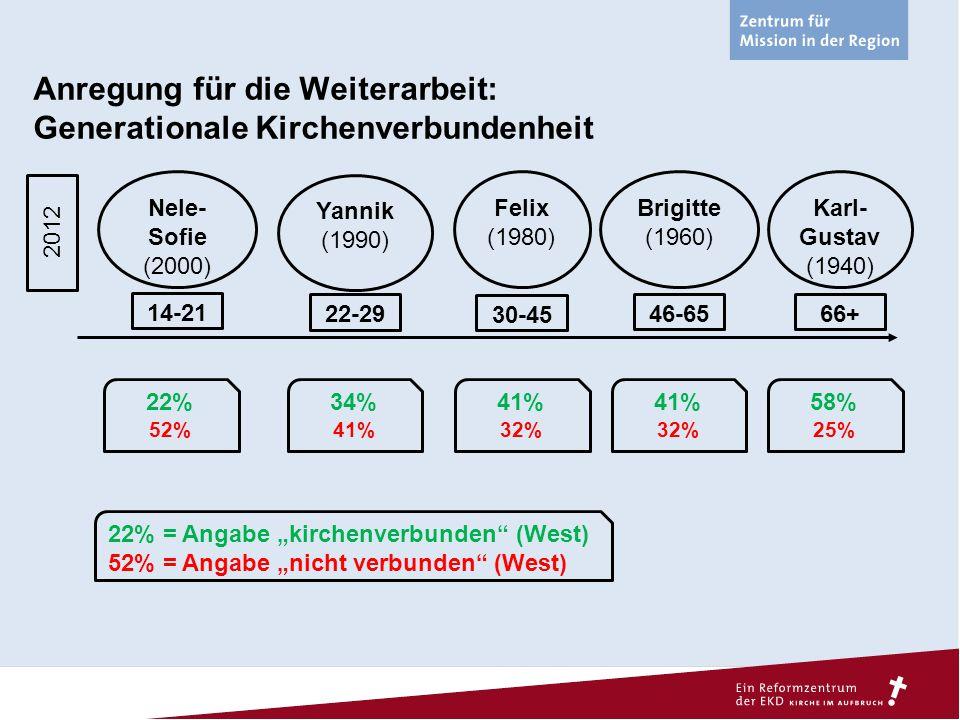 Anregung für die Weiterarbeit: Generationale Kirchenverbundenheit Nele- Sofie (2000) Yannik (1990) Felix (1980) Brigitte (1960) Karl- Gustav (1940) 20