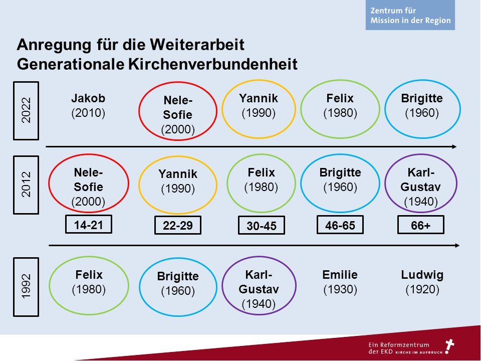 Anregung für die Weiterarbeit Generationale Kirchenverbundenheit Nele- Sofie (2000) Yannik (1990) Felix (1980) Brigitte (1960) Karl- Gustav (1940) 201