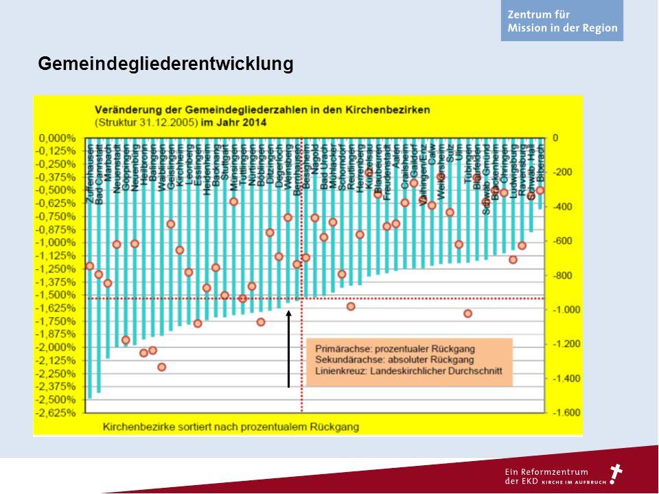 """Anregung für die Weiterarbeit: Generationale Kirchenverbundenheit Nele- Sofie (2000) Yannik (1990) Felix (1980) Brigitte (1960) Karl- Gustav (1940) 2012 14-21 22-29 30-45 46-65 66+ 22% 52% 34% 41% 32% 41% 32% 58% 25% 22% = Angabe """"kirchenverbunden (West) 52% = Angabe """"nicht verbunden (West)"""