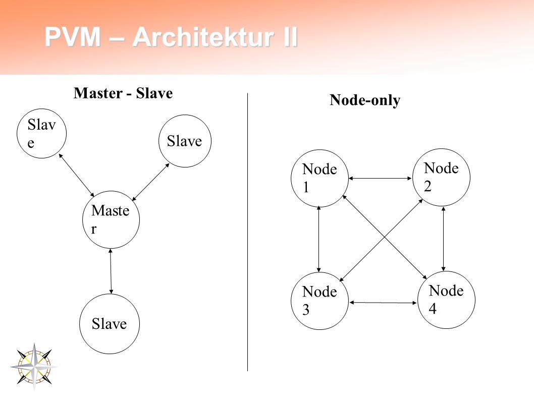 PVM – Architektur II Maste r Slav e Master - Slave Node-only Node 1 Node 4 Node 3 Node 2