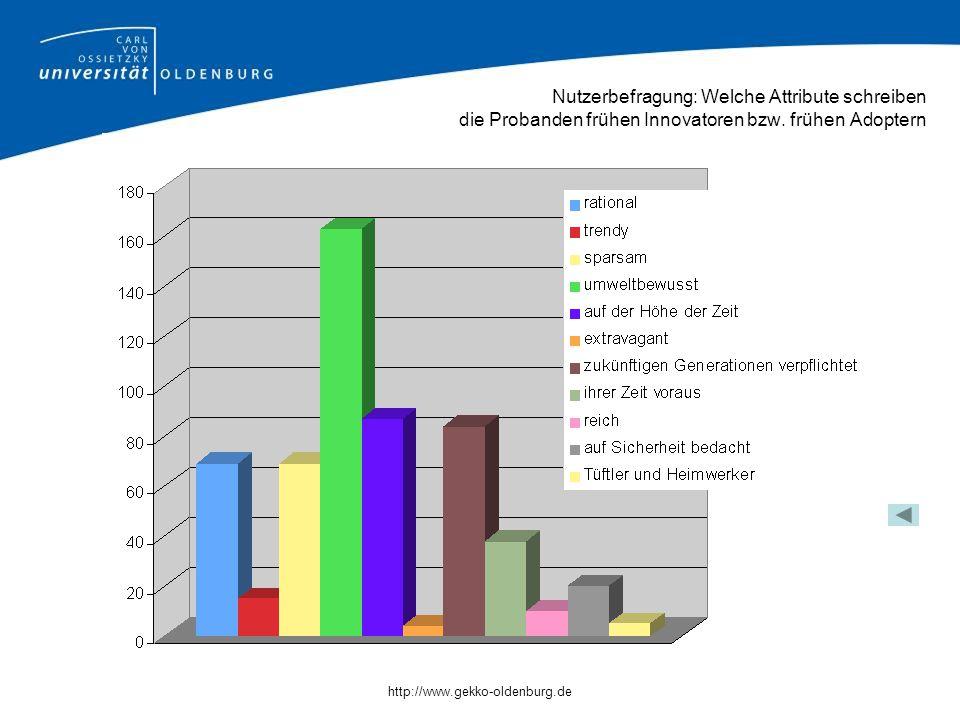 http://www.gekko-oldenburg.de Nutzerbefragung: Welche Attribute schreiben die Probanden frühen Innovatoren bzw.