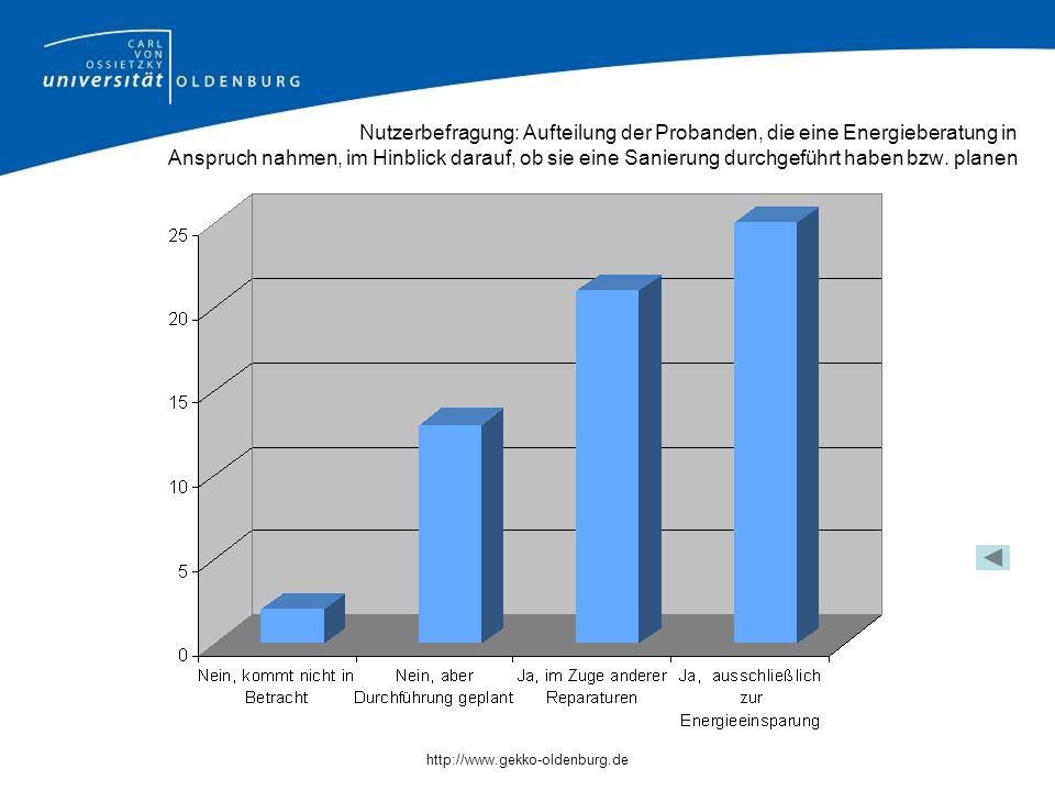 http://www.gekko-oldenburg.de Nutzerbefragung: Aufteilung der Probanden, die eine Energieberatung in Anspruch nahmen, im Hinblick darauf, ob sie eine Sanierung durchgeführt haben bzw.