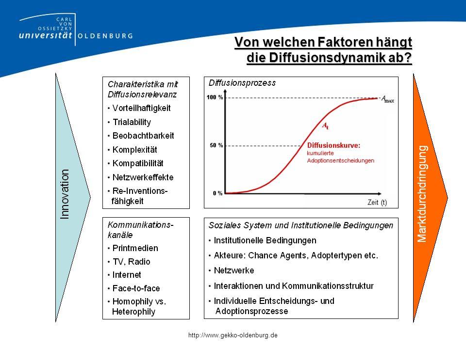http://www.gekko-oldenburg.de Von welchen Faktoren hängt die Diffusionsdynamik ab?
