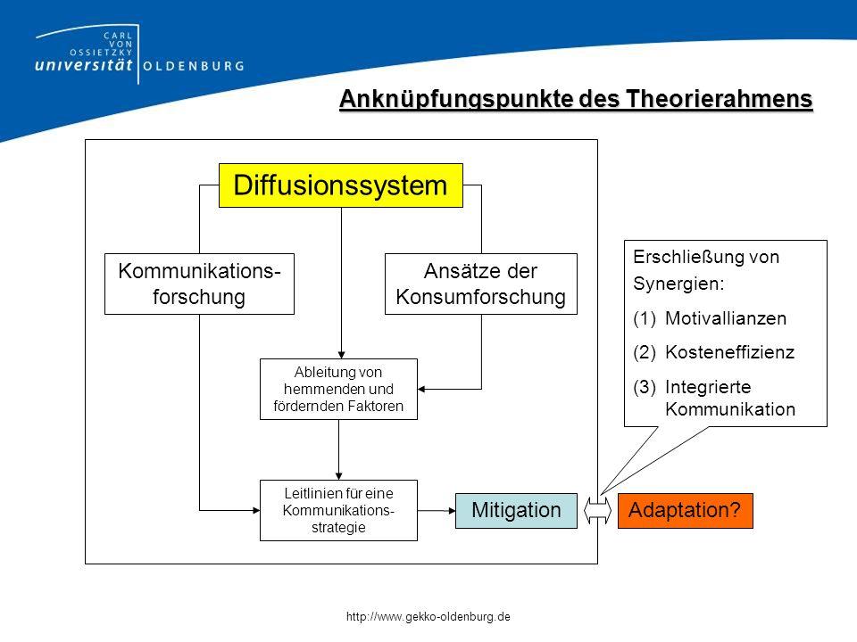 http://www.gekko-oldenburg.de Diffusionssystem Ansätze der Konsumforschung Kommunikations- forschung Ableitung von hemmenden und fördernden Faktoren Leitlinien für eine Kommunikations- strategie Anknüpfungspunkte des Theorierahmens MitigationAdaptation.