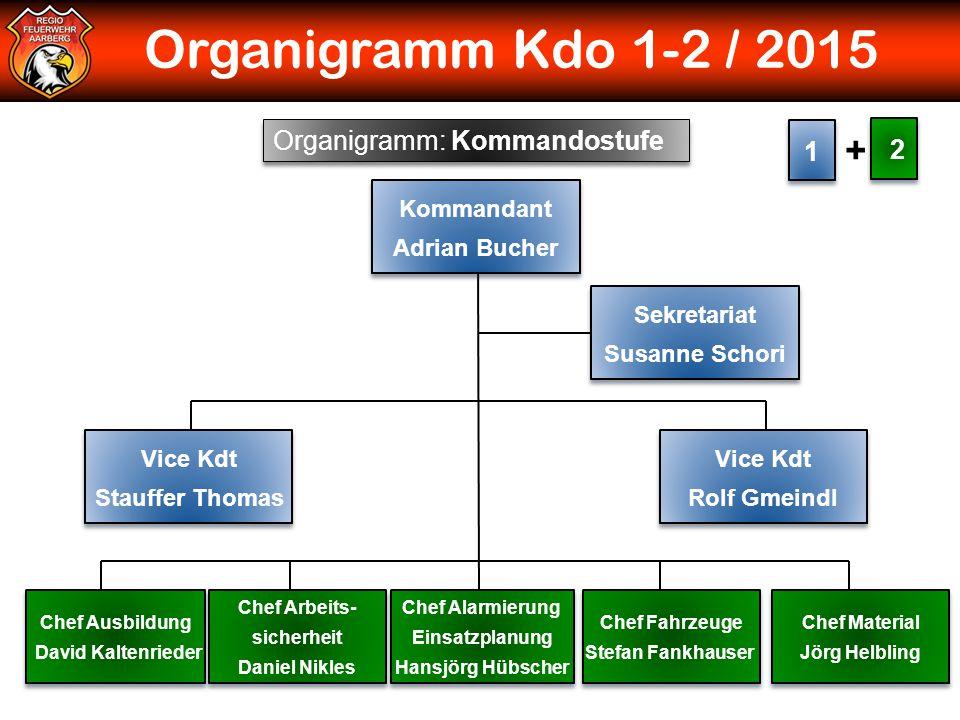 Organigramm Kdo 1-2 / 2015 Organigramm: Kommandostufe 1 1 2 2 + Kommandant Adrian Bucher Kommandant Adrian Bucher Chef Ausbildung David Kaltenrieder C