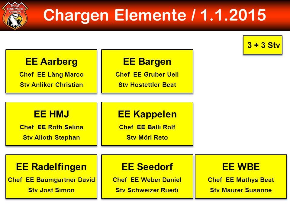 Chargen Elemente / 1.1.2015 3 + 3 Stv Chef Ausbildung David Kaltenrieder Chef Ausbildung David Kaltenrieder Chef Atemschutz Daniel Nikles Chef Atemsch