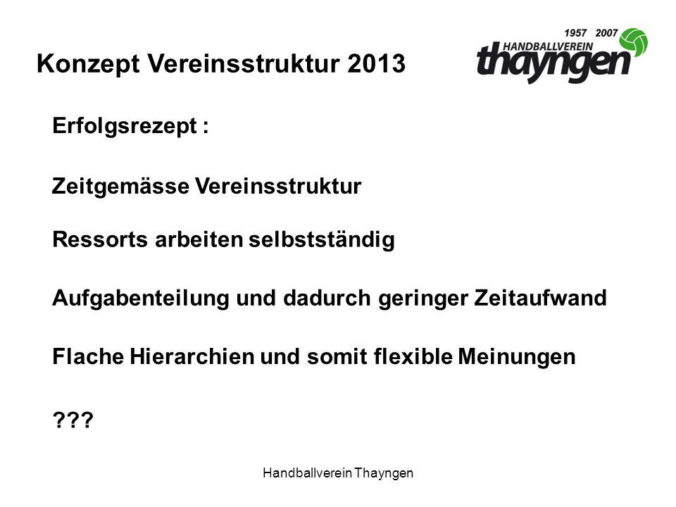 Handballverein Thayngen Konzept Vereinsstruktur 2013 Ressorts arbeiten selbstständig Zeitgemässe Vereinsstruktur Aufgabenteilung und dadurch geringer Zeitaufwand Flache Hierarchien und somit flexible Meinungen Erfolgsrezept : ???