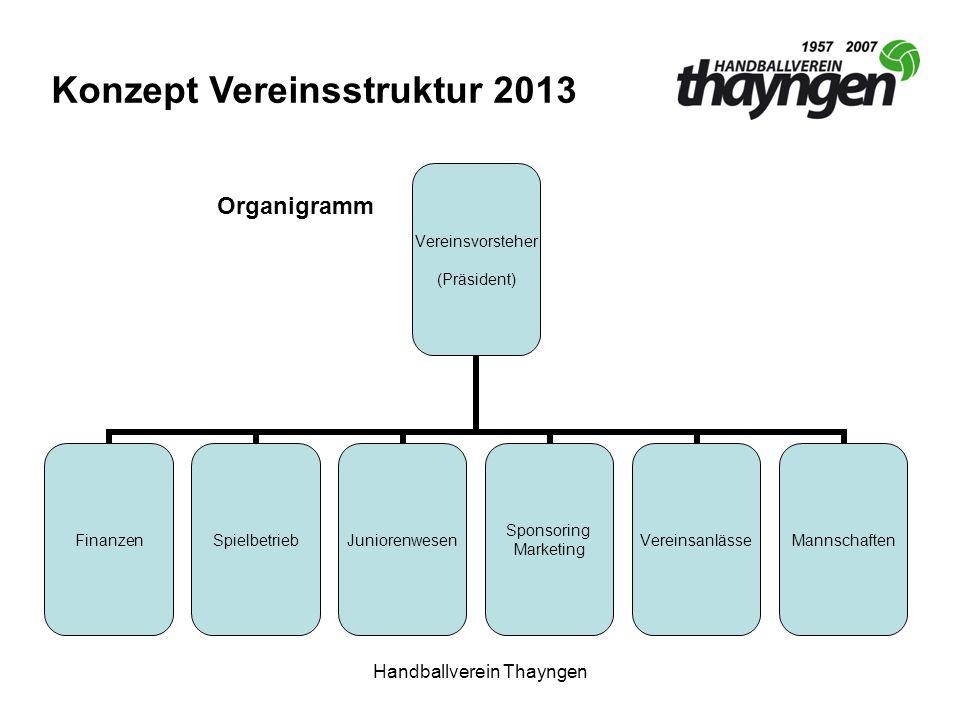 Handballverein Thayngen Vereinsvorsteher (Präsident) FinanzenSpielbetriebJuniorenwesen Sponsoring Marketing VereinsanlässeMannschaften Konzept Vereins