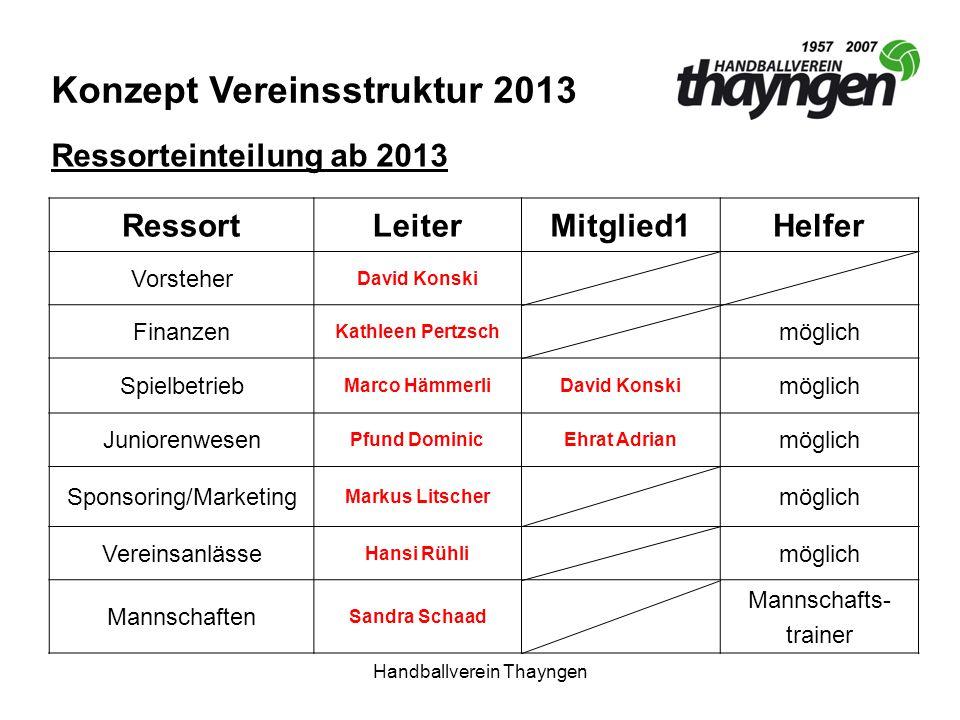 Handballverein Thayngen Konzept Vereinsstruktur 2013 RessortLeiterMitglied1Helfer Vorsteher David Konski Finanzen Kathleen Pertzsch möglich Spielbetri