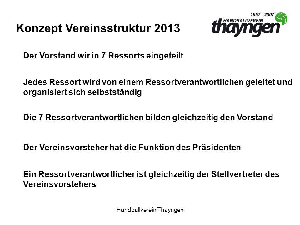 Handballverein Thayngen Konzept Vereinsstruktur 2013 Der Vorstand wir in 7 Ressorts eingeteilt Jedes Ressort wird von einem Ressortverantwortlichen ge