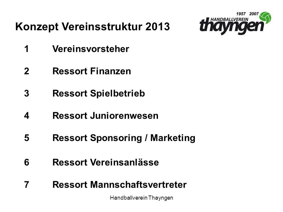 Handballverein Thayngen Konzept Vereinsstruktur 2013 2Ressort Finanzen 1Vereinsvorsteher 3Ressort Spielbetrieb 5Ressort Sponsoring / Marketing 4Ressor