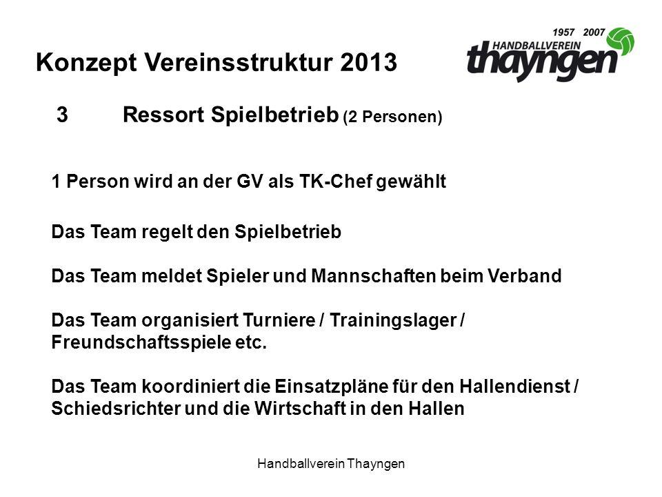 Handballverein Thayngen Konzept Vereinsstruktur 2013 3Ressort Spielbetrieb (2 Personen) 1 Person wird an der GV als TK-Chef gewählt Das Team regelt den Spielbetrieb Das Team meldet Spieler und Mannschaften beim Verband Das Team organisiert Turniere / Trainingslager / Freundschaftsspiele etc.