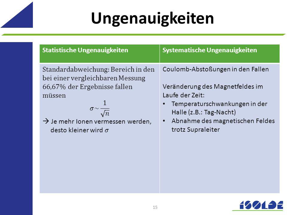 Ungenauigkeiten Statistische UngenauigkeitenSystematische Ungenauigkeiten Coulomb-Abstoßungen in den Fallen Veränderung des Magnetfeldes im Laufe der