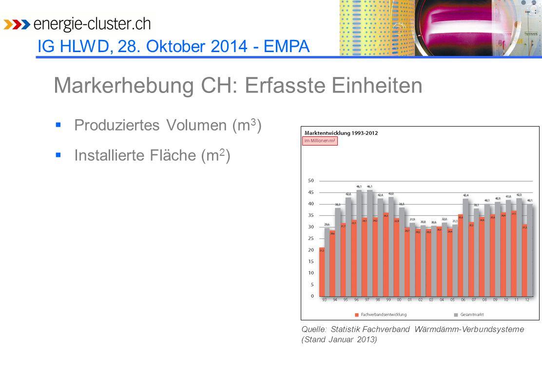 IG HLWD, 28. Oktober 2014 - EMPA Markerhebung CH: Erfasste Einheiten  Produziertes Volumen (m 3 )  Installierte Fläche (m 2 ) Quelle: Statistik Fach