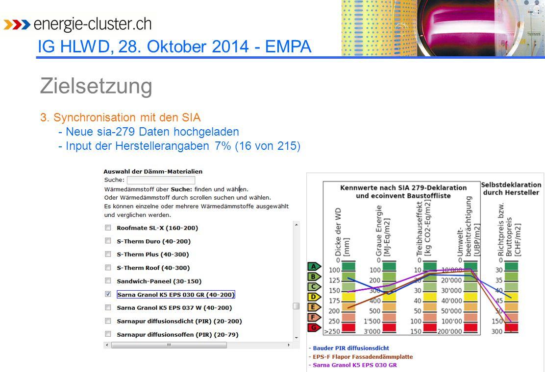 IG HLWD, 28. Oktober 2014 - EMPA Zielsetzung 3. Synchronisation mit den SIA - Neue sia-279 Daten hochgeladen - Input der Herstellerangaben 7% (16 von