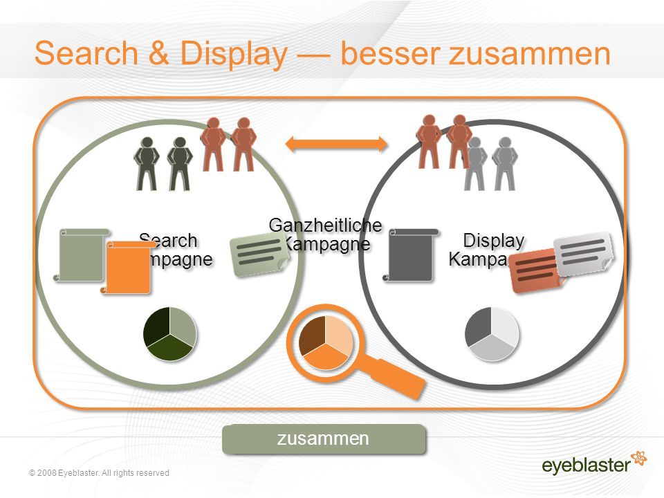 © 2008 Eyeblaster. All rights reserved getrennt zusammen Search & Display — besser zusammen Display Kampagne Search Kampagne Ganzheitliche Kampagne