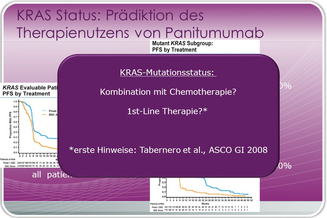 KRAS Status: Prädiktion des Therapienutzens von Panitumumab ~ 40% all patients ~ 60% KRAS-Mutationsstatus: Kombination mit Chemotherapie.