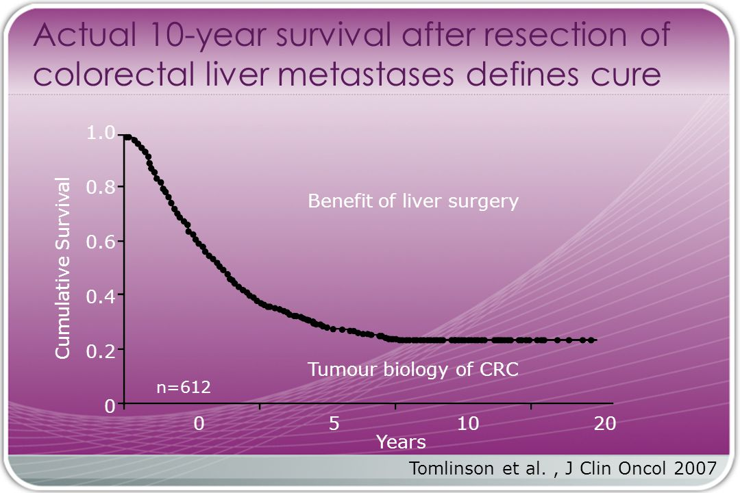 Tomlinson et al., J Clin Oncol 2007 Actual 10-year survival after resection of colorectal liver metastases defines cure n= Years Cumulative Survival Benefit of liver surgery Tumour biology of CRC