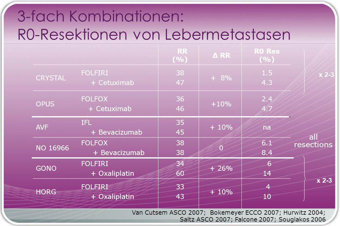 RR (%) Δ RR R0 Res (%) CRYSTAL FOLFIRI + Cetuximab 38 47 + 8% 1.5 4.3 OPUS FOLFOX + Cetuximab 36 46 +10% 2.4 4.7 AVF IFL + Bevacizumab 35 45 + 10%na NO 16966 FOLFOX + Bevacizumab 38 0 6.1 8.4 GONO FOLFIRI + Oxaliplatin 34 60 + 26% 6 14 HORG FOLFIRI + Oxaliplatin 33 43 + 10% 4 10 3-fach Kombinationen: R0-Resektionen von Lebermetastasen Van Cutsem ASCO 2007; Bokemeyer ECCO 2007; Hurwitz 2004; Saltz ASCO 2007; Falcone 2007; Souglakos 2006 x 2-3 all resections