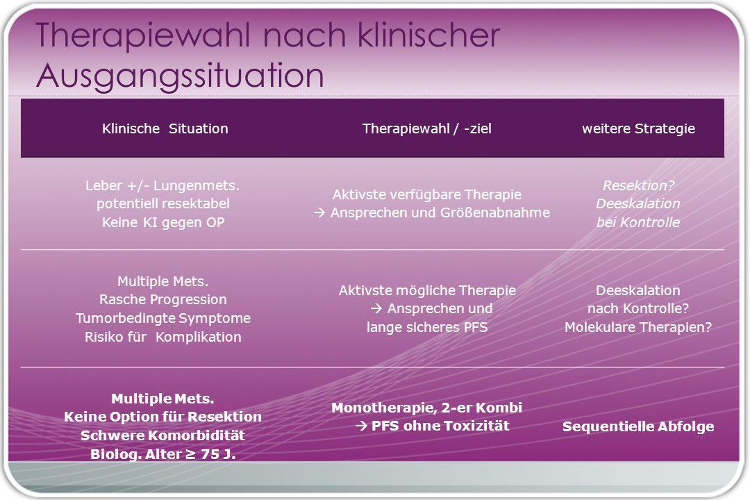 Klinische SituationTherapiewahl / -zielweitere Strategie Leber +/- Lungenmets.