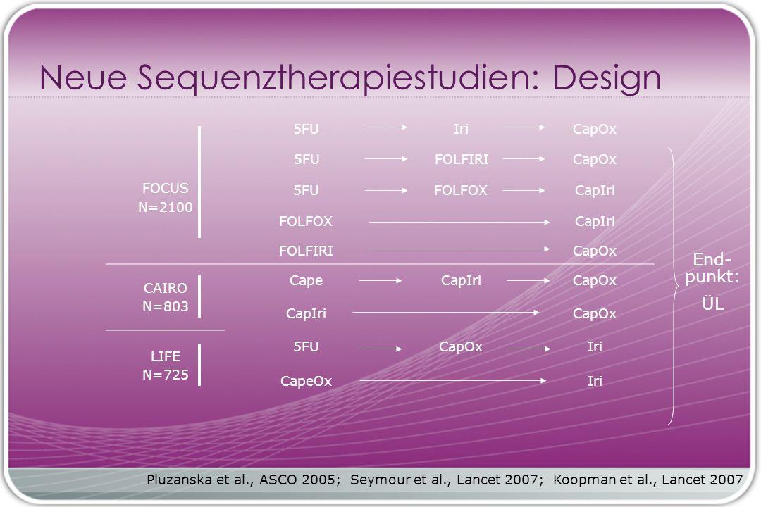 Neue Sequenztherapiestudien: Design FOCUS N=2100 5FUIriCapOx 5FUFOLFIRICapOx 5FUFOLFOXCapIri FOLFOXCapIri FOLFIRICapOx CAIRO N=803 CapeCapIriCapOx CapIriCapOx LIFE N=725 5FUCapOxIri CapeOxIri Pluzanska et al., ASCO 2005; Seymour et al., Lancet 2007; Koopman et al., Lancet 2007 End- punkt: ÜL