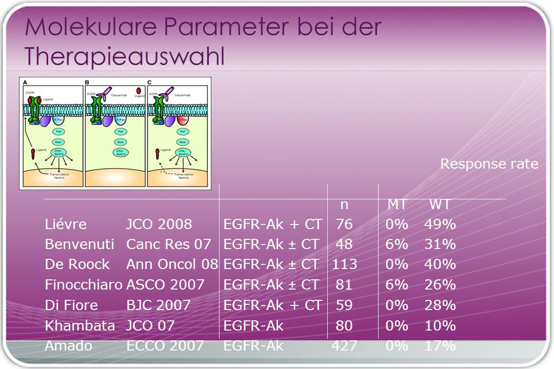 Molekulare Parameter bei der Therapieauswahl Response rate nMTWT LiévreJCO 2008EGFR-Ak + CT760%49% BenvenutiCanc Res 07EGFR-Ak ± CT486%31% De RoockAnn Oncol 08EGFR-Ak ± CT1130%40% FinocchiaroASCO 2007 EGFR-Ak ± CT816%26% Di FioreBJC 2007EGFR-Ak + CT590%28% KhambataJCO 07 EGFR-Ak800%10% AmadoECCO 2007EGFR-Ak4270%17%