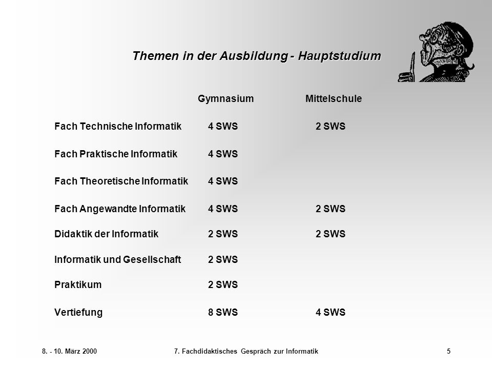 8. - 10. März 20007. Fachdidaktisches Gespräch zur Informatik5 Themen in der Ausbildung - Hauptstudium GymnasiumMittelschule Fach Technische Informati