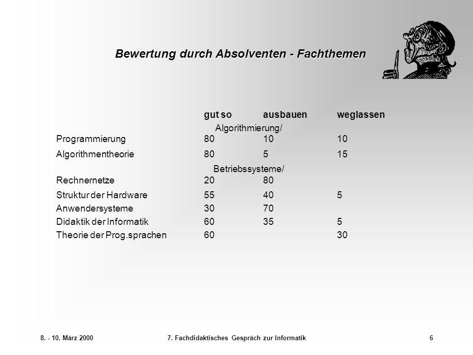 8. - 10. März 20007. Fachdidaktisches Gespräch zur Informatik6 Bewertung durch Absolventen - Fachthemen gut soausbauenweglassen Algorithmierung/ Progr
