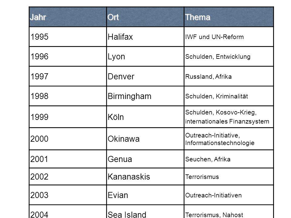 JahrOrtThema 1995Halifax IWF und UN-Reform 1996Lyon Schulden, Entwicklung 1997Denver Russland, Afrika 1998Birmingham Schulden, Kriminalität 1999Köln S