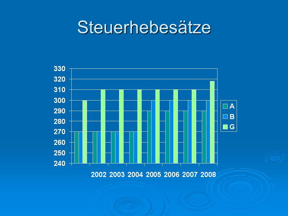 Steuereinnahmen 2001-2007