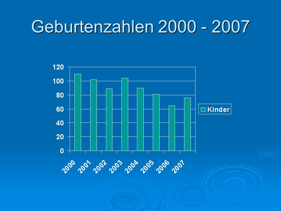 Geburtenzahlen 2000 - 2007