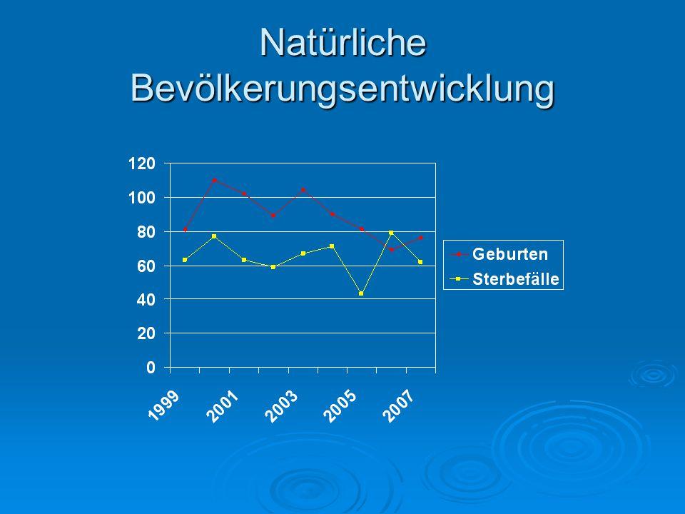 Natürliche Bevölkerungsentwicklung