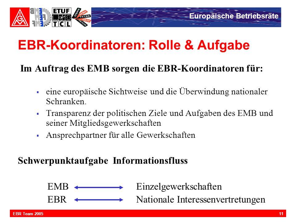 Europäische Betriebsräte 11EBR Team 2005 EBR-Koordinatoren: Rolle & Aufgabe Im Auftrag des EMB sorgen die EBR-Koordinatoren für:  eine europäische Si