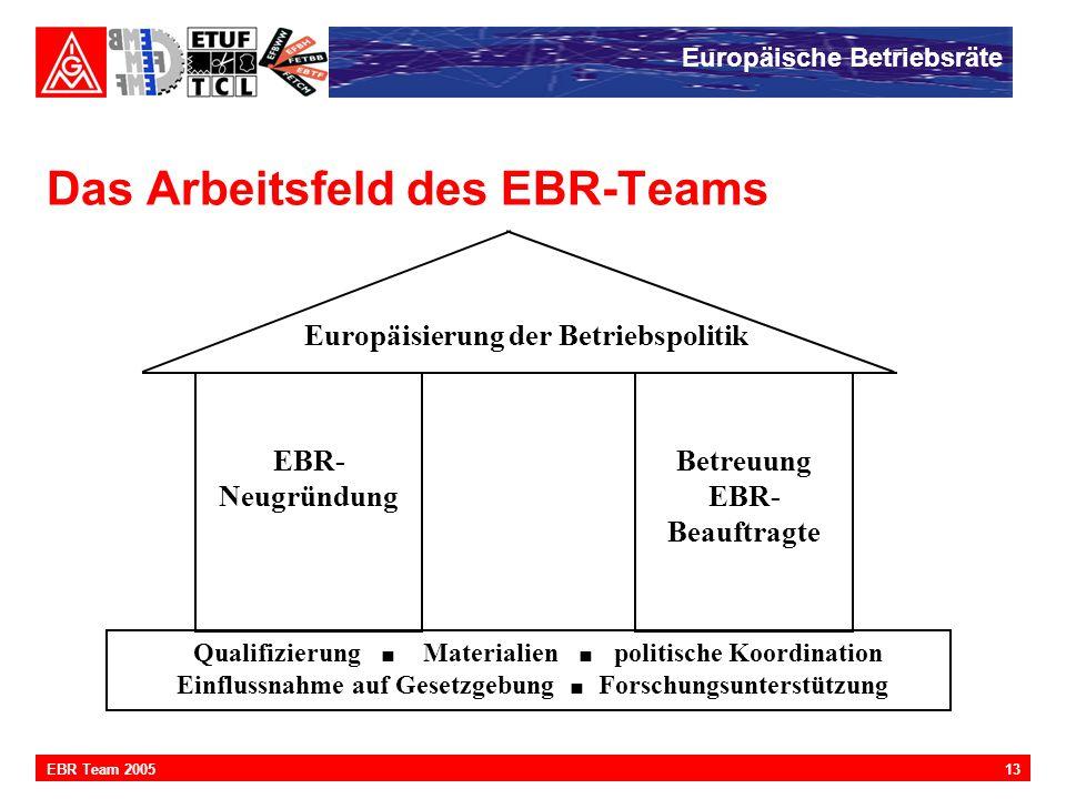 Europäische Betriebsräte 13EBR Team 2005 Das Arbeitsfeld des EBR-Teams EBR- Neugründung Europäisierung der Betriebspolitik Betreuung EBR- Beauftragte