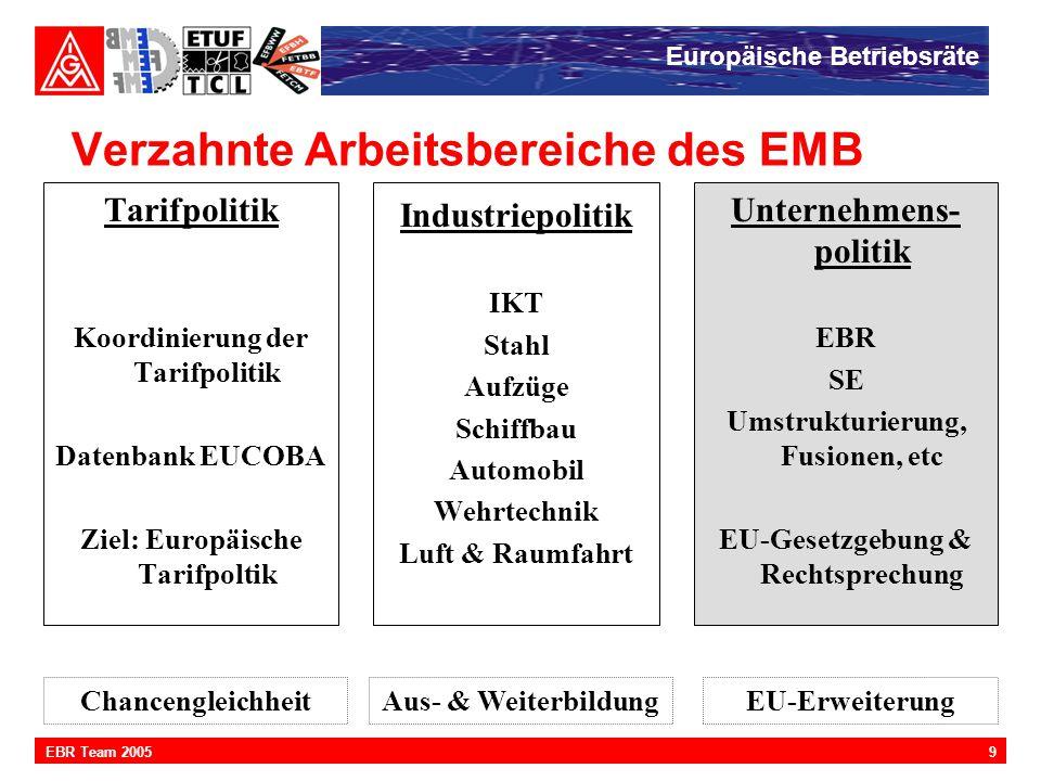 Europäische Betriebsräte 9EBR Team 2005 Verzahnte Arbeitsbereiche des EMB Industriepolitik IKT Stahl Aufzüge Schiffbau Automobil Wehrtechnik Luft & Ra
