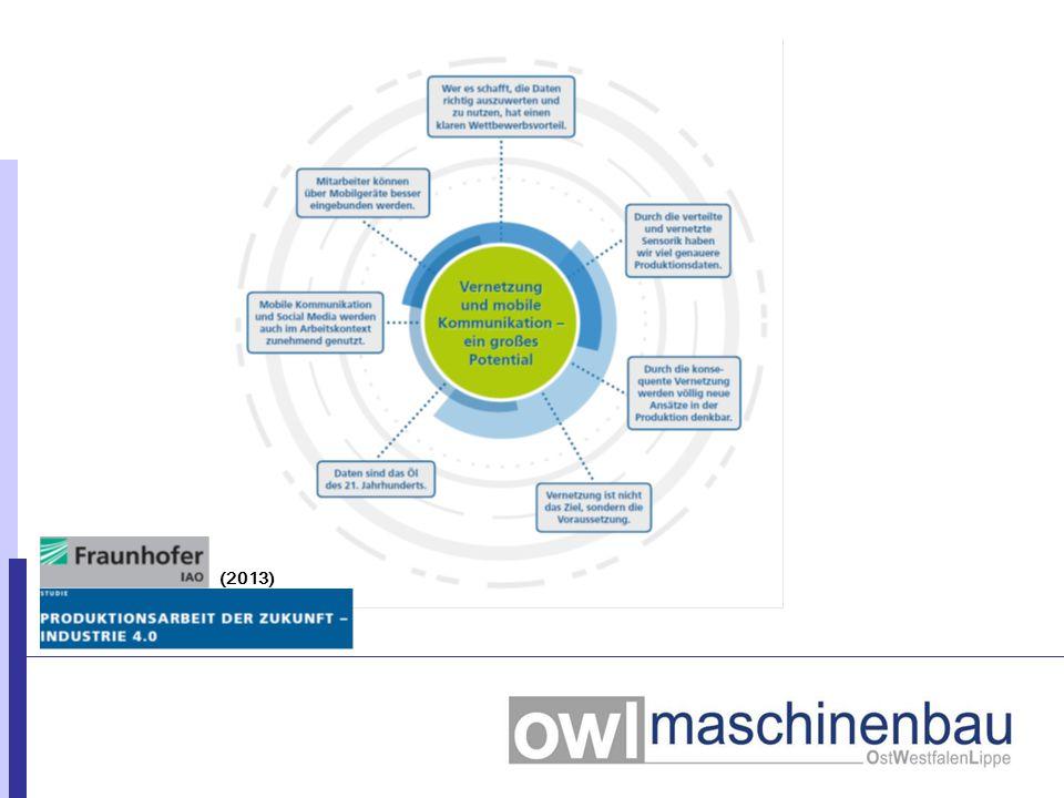 Industrie 4.0: Intelligente Technische Systeme + Veränderung der Arbeitswelt Globalisierung der Absatz- und Beschaffungsmärkte Demografischer Wandel Herausforderungen & Chancen