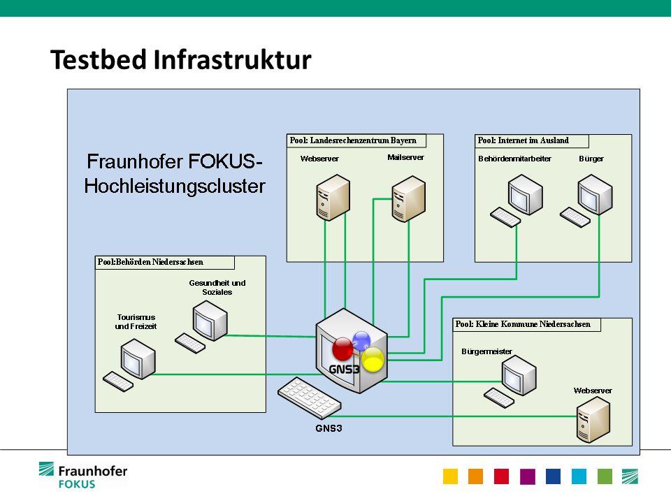 Testbed Infrastruktur