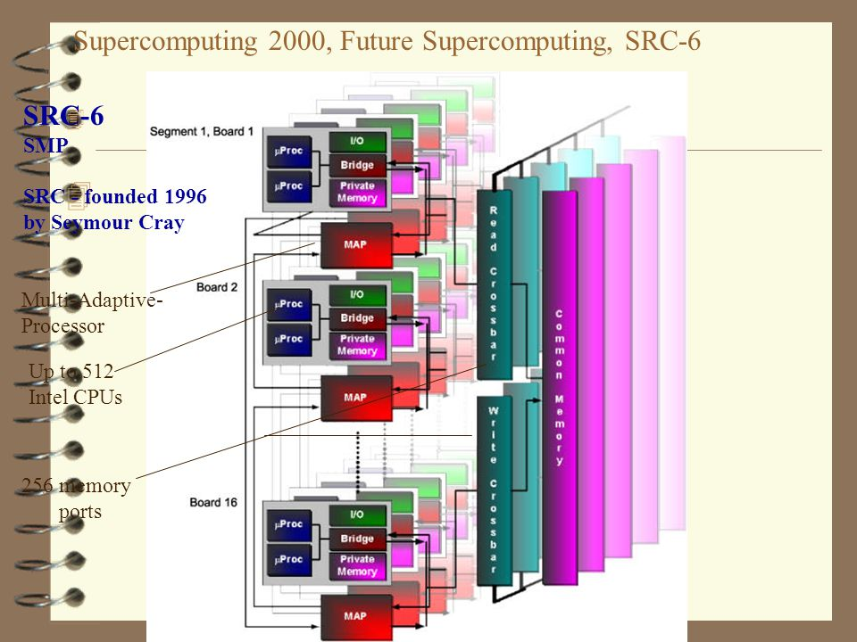Supercomputing 2000, Future Supercomputing, SRC-6 4 44 4 SRC-6 SMP SRC - founded 1996 by Seymour Cray Up to 512 Intel CPUs 256 memory ports Multi-Adap