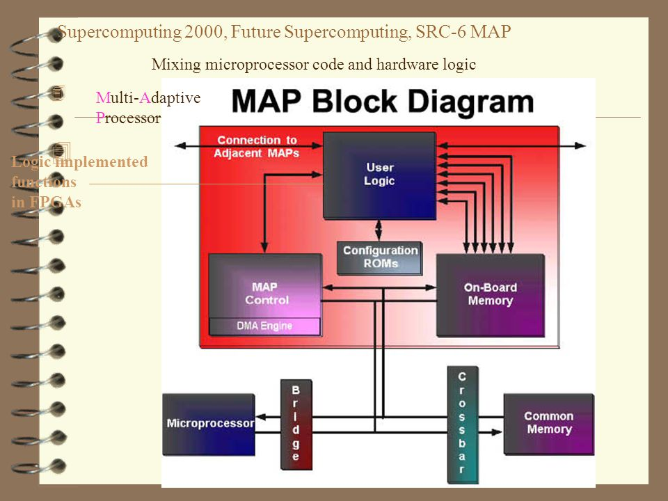 Supercomputing 2000, Future Supercomputing, SRC-6 MAP 4 44 4 Multi-Adaptive Processor Mixing microprocessor code and hardware logic Logic implemented