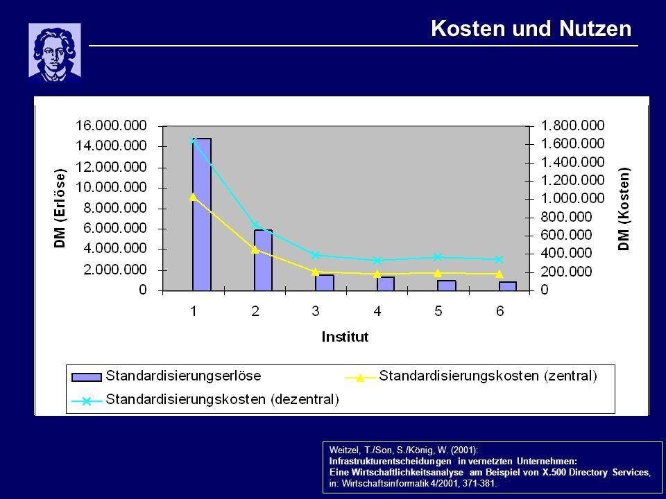 Kosten und Nutzen Weitzel, T./Son, S./König, W. (2001): Infrastrukturentscheidungen in vernetzten Unternehmen: Eine Wirtschaftlichkeitsanalyse am Beis