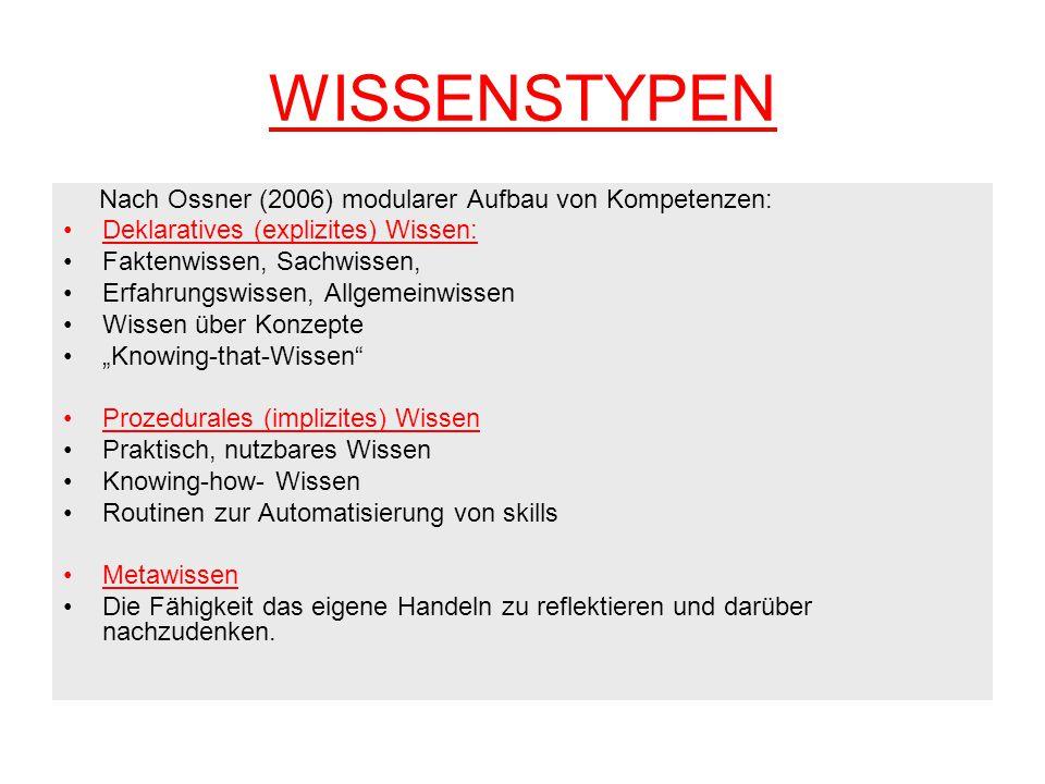 WISSENSTYPEN Nach Ossner (2006) modularer Aufbau von Kompetenzen: Deklaratives (explizites) Wissen: Faktenwissen, Sachwissen, Erfahrungswissen, Allgem