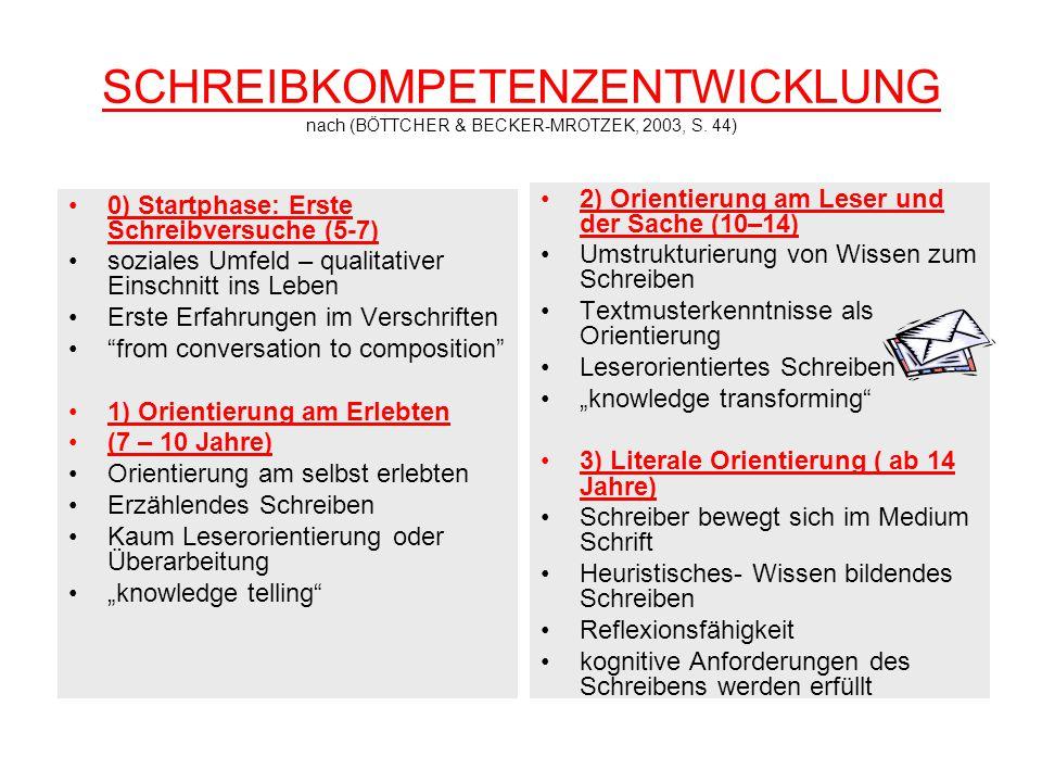 SCHREIBKOMPETENZENTWICKLUNG nach (BÖTTCHER & BECKER-MROTZEK, 2003, S. 44) 0) Startphase: Erste Schreibversuche (5-7) soziales Umfeld – qualitativer Ei