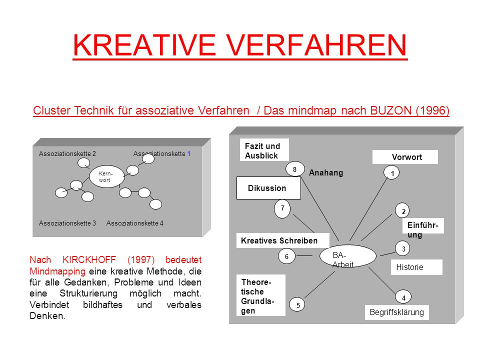 KREATIVE VERFAHREN Assoziationskette 2 Assoziationskette 1 Assoziationskette 3 Assoziationskette 4 Kern- wort BA- Arbeit 1 2 3 4 Einführ- ung Historie