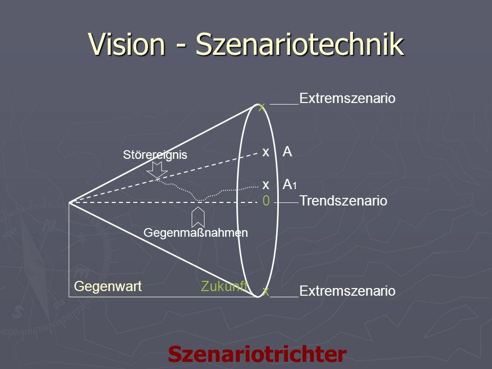 Vision - Szenariotechnik x x 0 x x Gegenwart Extremszenario Trendszenario A A1A1 Störereignis Gegenmaßnahmen Zukunft Szenariotrichter