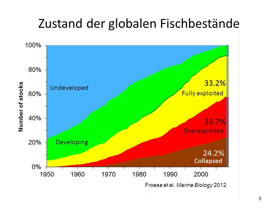 Zustand der europäischen Fischbestände 7 Neue Bestände Zusammengebrochen Developing Fully exploited Undeveloped Overexploited Collapsed Froese et al.