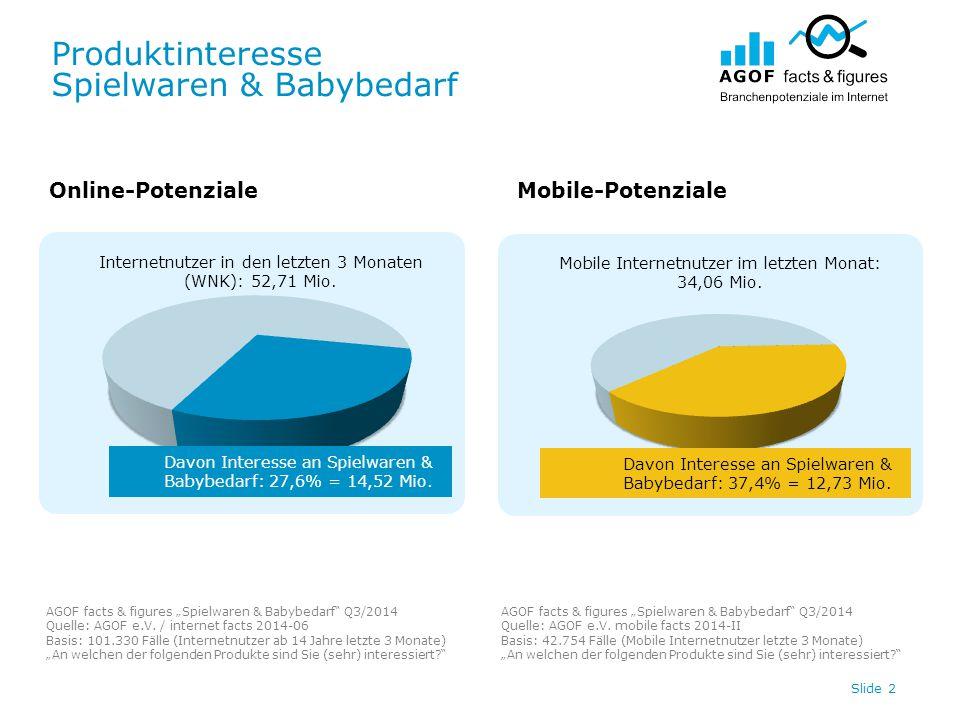 """Produktinteresse Spielwaren & Babybedarf Slide 3 11,89 4,23 Online-PotenzialeMobile-Potenziale AGOF facts & figures """"Spielwaren & Babybedarf Q3/2014 Quelle: AGOF e.V."""